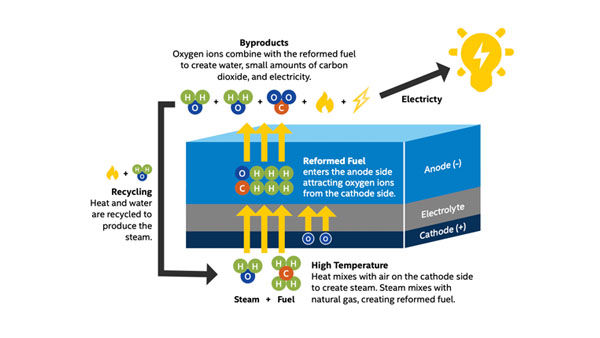 IT@Intel: Fuel Cells – An Alternative Energy Source for Intel's Data Centers